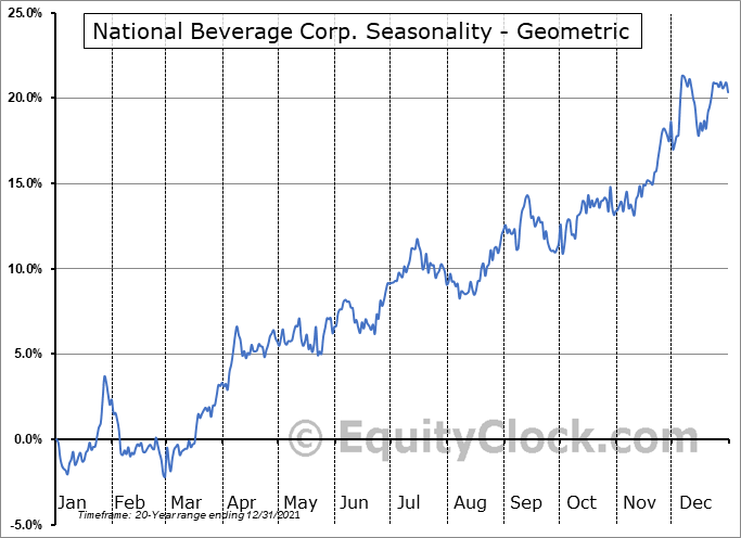 National Beverage Corp. (NASD:FIZZ) Seasonality