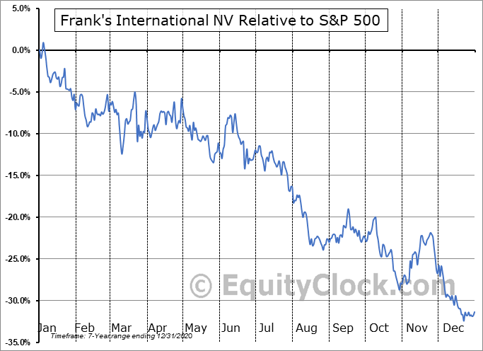 FI Relative to the S&P 500