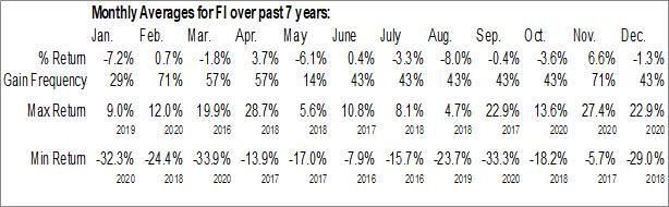 Monthly Seasonal Frank's International NV (NYSE:FI)