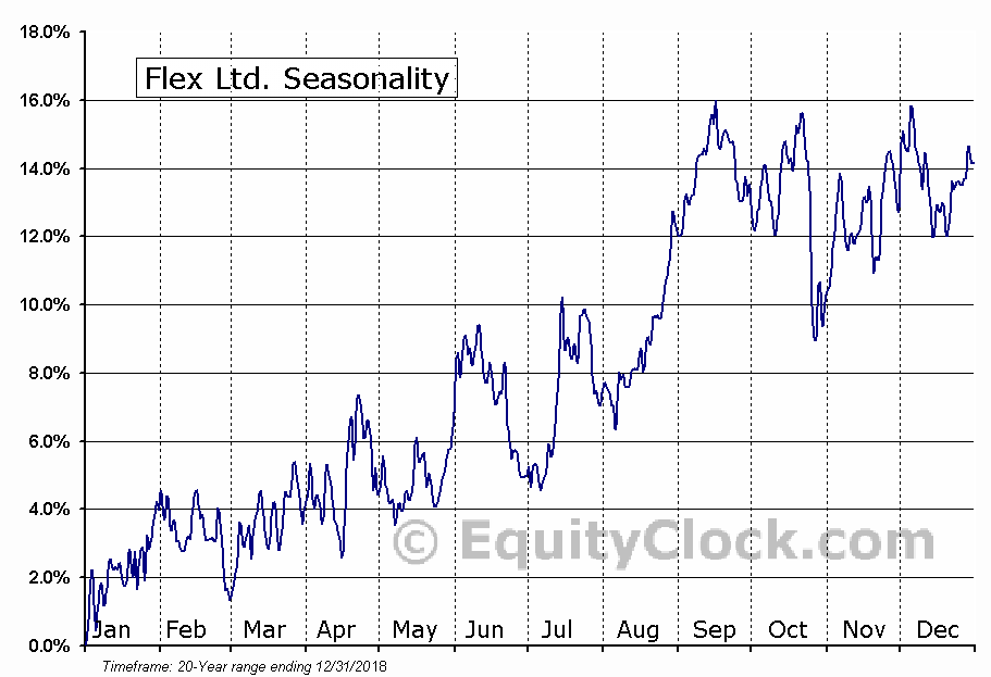 Flextronics International Ltd. (NASDAQ:FLEX) Seasonal Chart