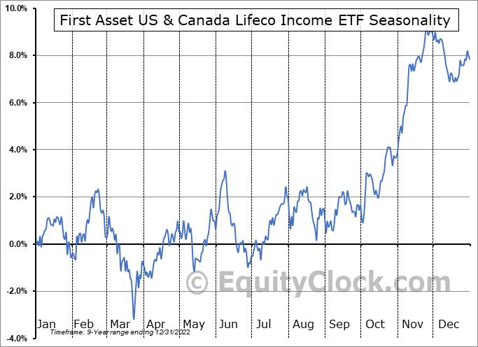 First Asset US & Canada Lifeco Income ETF (TSE:FLI.TO) Seasonality