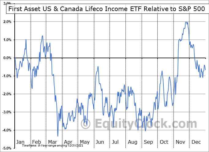 FLI.TO Relative to the S&P 500