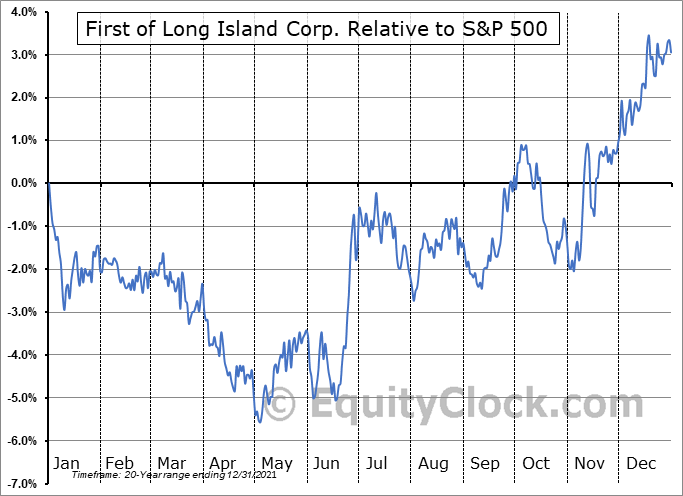 FLIC Relative to the S&P 500