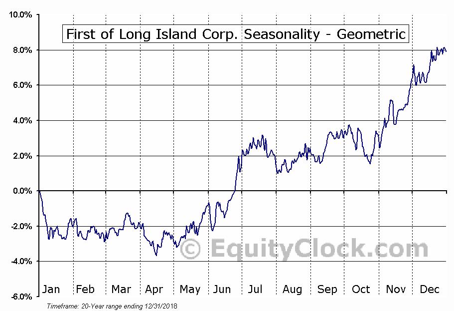 First of Long Island Corp. (NASD:FLIC) Seasonality