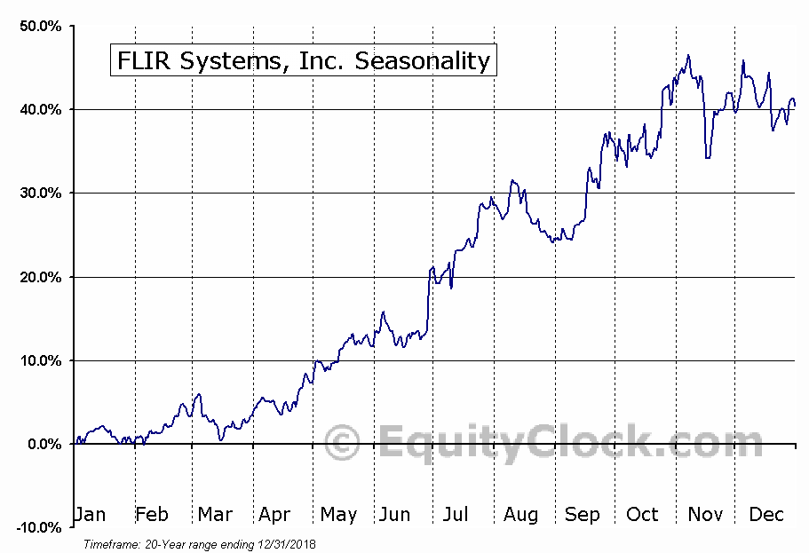 FLIR Systems, Inc. (FLIR) Seasonal Chart