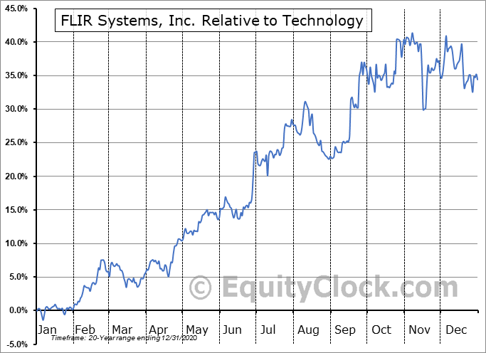 FLIR Relative to the Sector