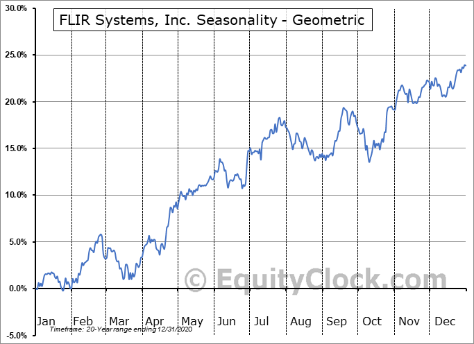 FLIR Systems, Inc. (NASD:FLIR) Seasonality