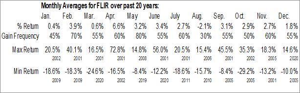 Monthly Seasonal FLIR Systems, Inc. (NASD:FLIR)