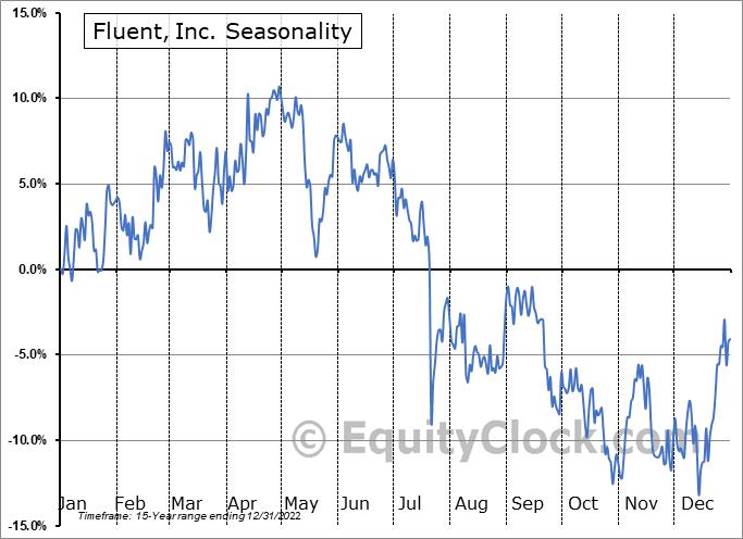 Fluent, Inc. (NASD:FLNT) Seasonality