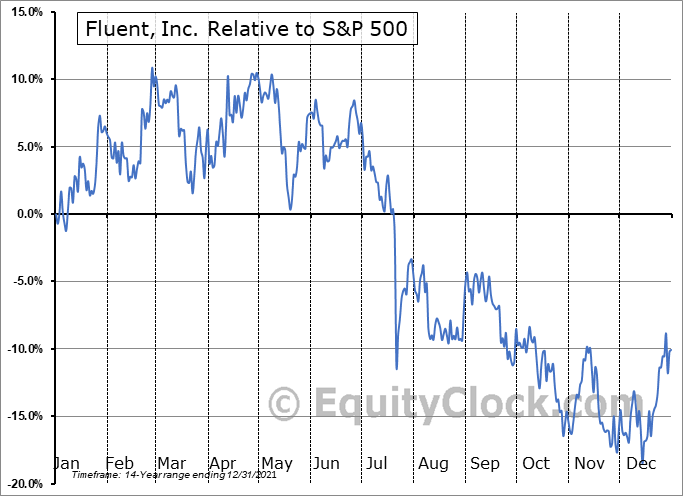 FLNT Relative to the S&P 500