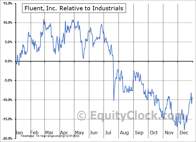 FLNT Relative to the Sector