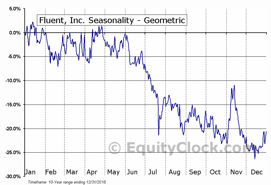 Fluent, Inc. (NASD:FLNT) Seasonality