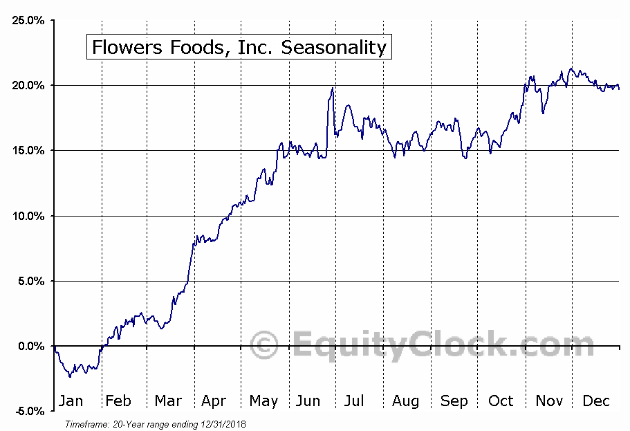 Flowers Foods, Inc. Seasonal Chart
