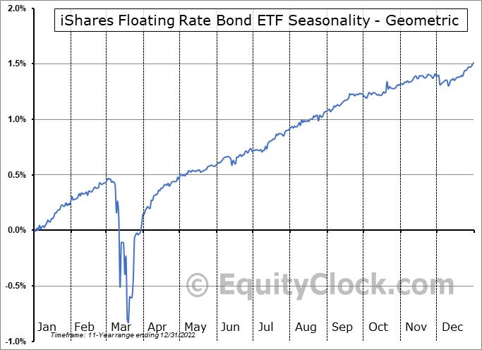 iShares Floating Rate Bond ETF (NYSE:FLOT) Seasonality