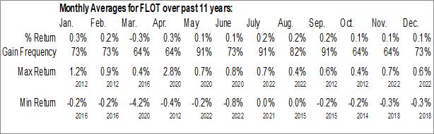 Monthly Seasonal iShares Floating Rate Bond ETF (NYSE:FLOT)