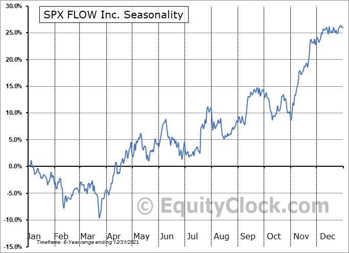 SPX FLOW, Inc. Seasonal Chart