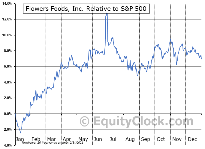 FLO Relative to the S&P 500