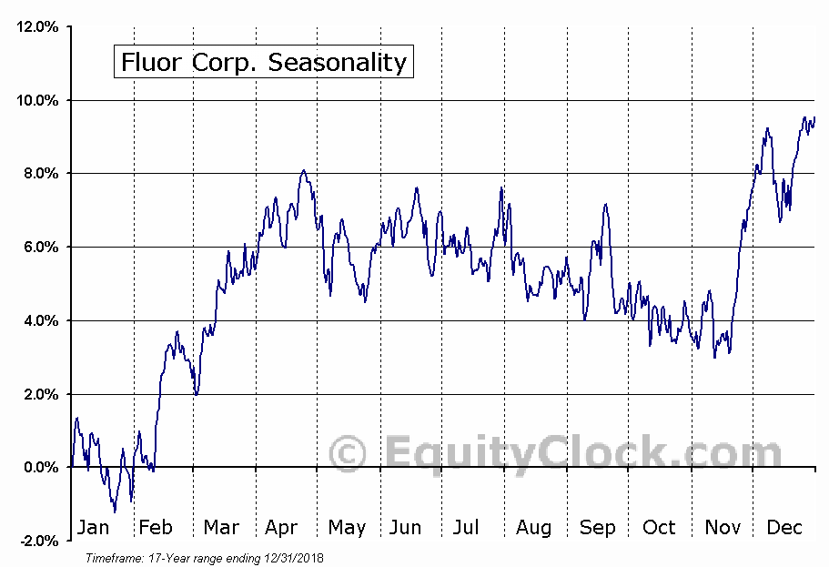 Fluor Corporation (FLR) Seasonal Chart