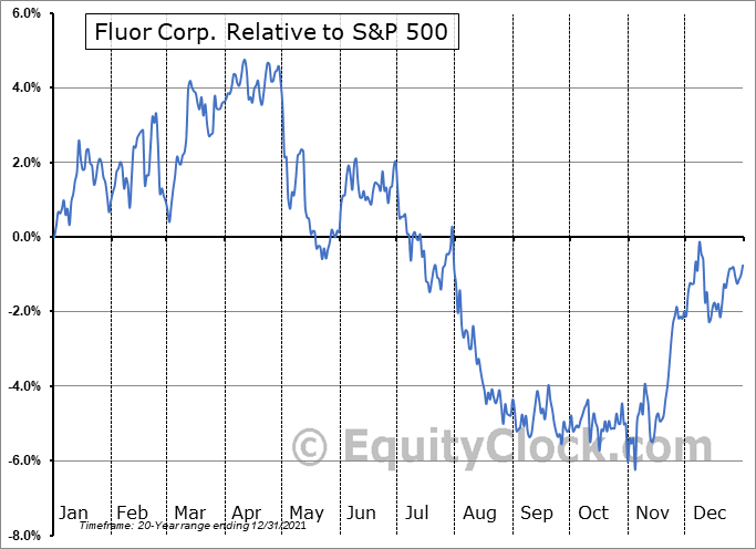 FLR Relative to the S&P 500