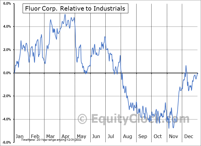 FLR Relative to the Sector