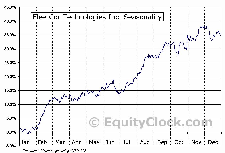 FleetCor Technologies, Inc. Seasonal Chart