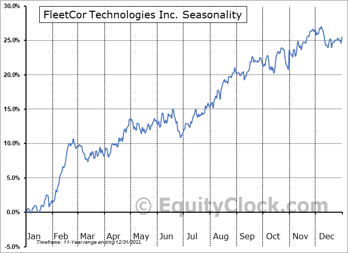 FleetCor Technologies, Inc. Seasonal Chart