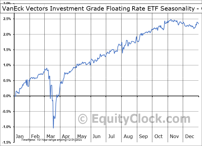 VanEck Vectors Investment Grade Floating Rate ETF (NYSE:FLTR) Seasonality