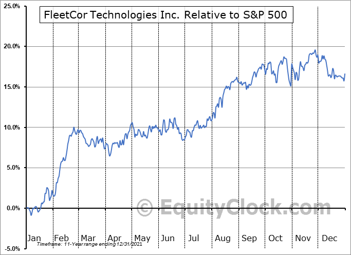 FLT Relative to the S&P 500