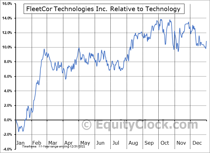 FLT Relative to the Sector