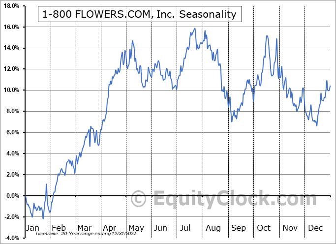 1-800-FLOWERS.COM, Inc. Seasonal Chart