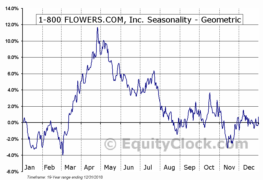 1-800 FLOWERS.COM, Inc. (NASD:FLWS) Seasonality