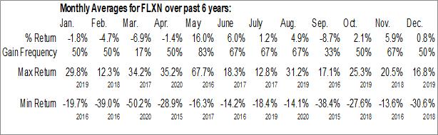 Monthly Seasonal Flexion Therapeutics, Inc. (NASD:FLXN)