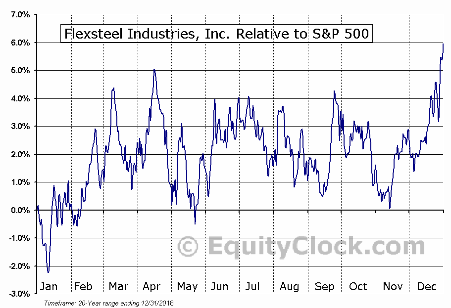 FLXS Relative to the S&P 500