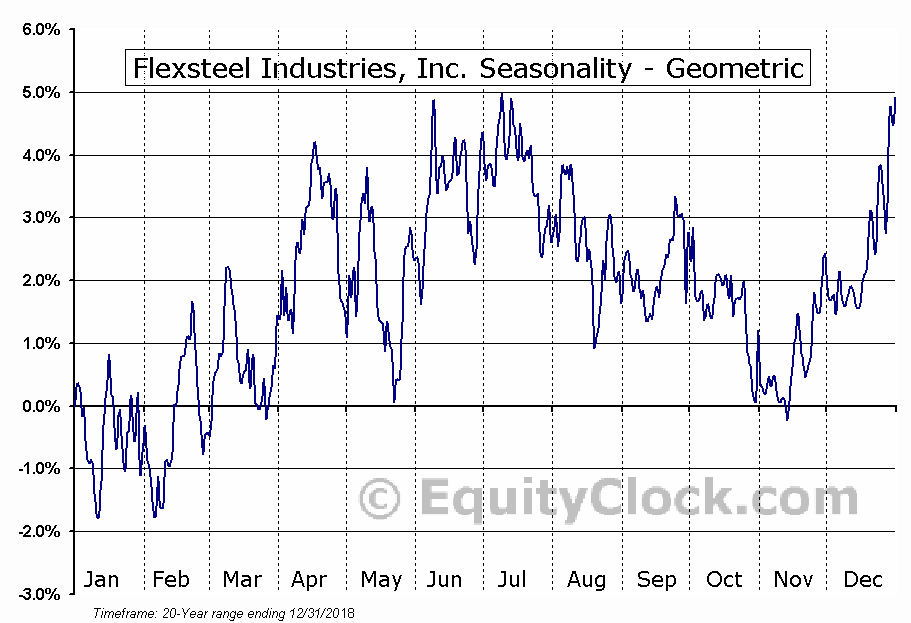 Flexsteel Industries, Inc. (NASD:FLXS) Seasonality
