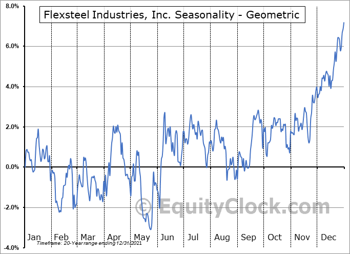Flexsteel Industries, Inc. (NASD:FLXS) Seasonality