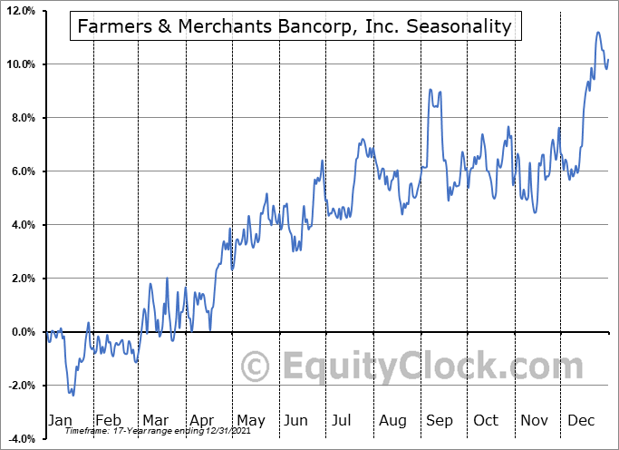 Farmers & Merchants Bancorp, Inc. (NASD:FMAO) Seasonality