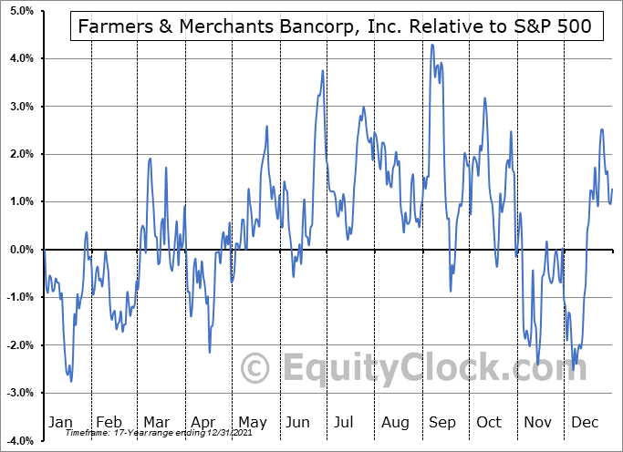 FMAO Relative to the S&P 500