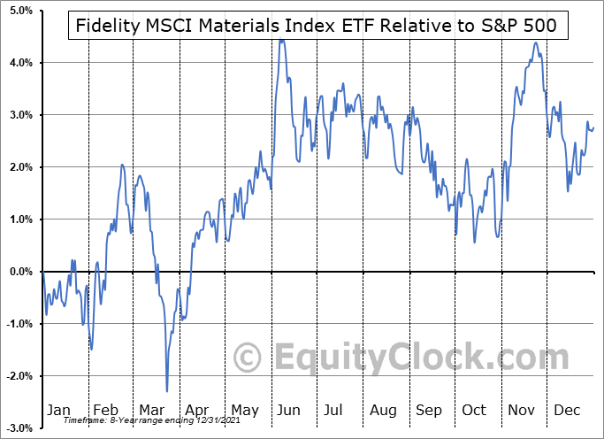 FMAT Relative to the S&P 500