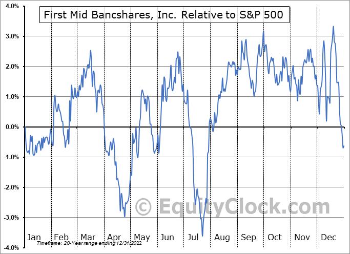 FMBH Relative to the S&P 500