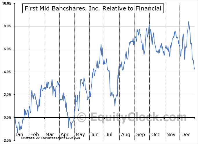 FMBH Relative to the Sector