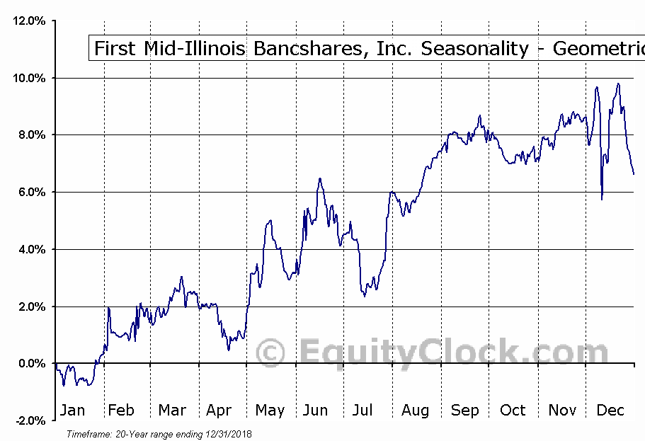 First Mid-Illinois Bancshares, Inc. (NASD:FMBH) Seasonality