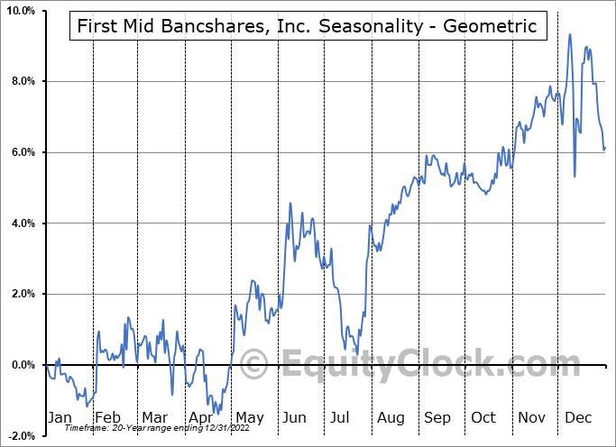 First Mid Bancshares, Inc. (NASD:FMBH) Seasonality