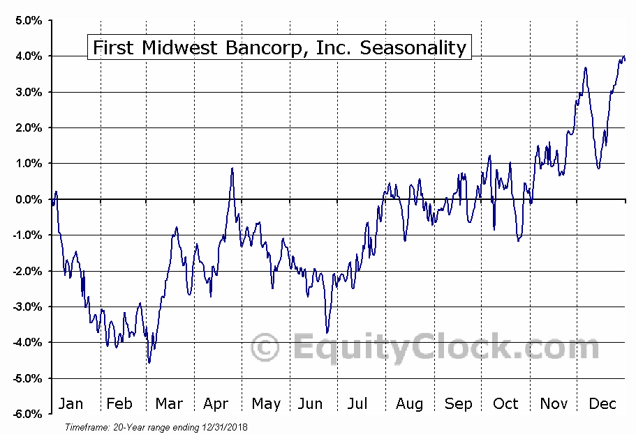 First Midwest Bancorp, Inc. (FMBI) Seasonal Chart