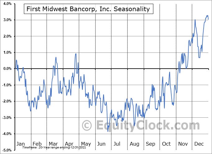 First Midwest Bancorp, Inc. Seasonal Chart