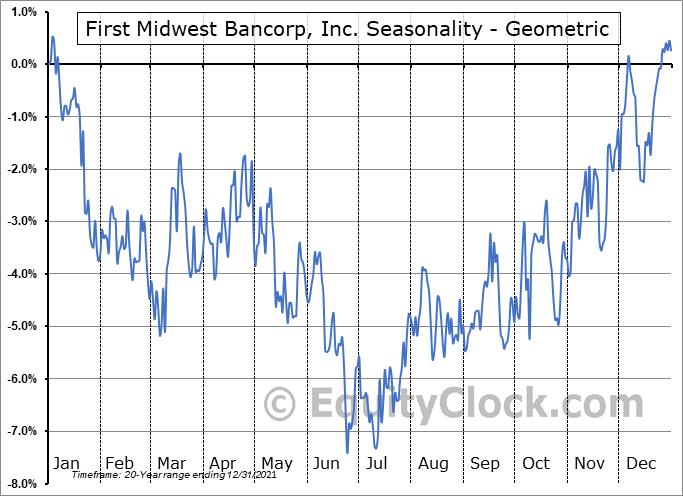 First Midwest Bancorp, Inc. (NASD:FMBI) Seasonality