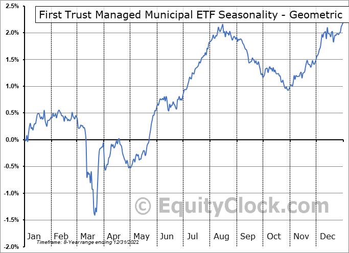 First Trust Managed Municipal ETF (NASD:FMB) Seasonality