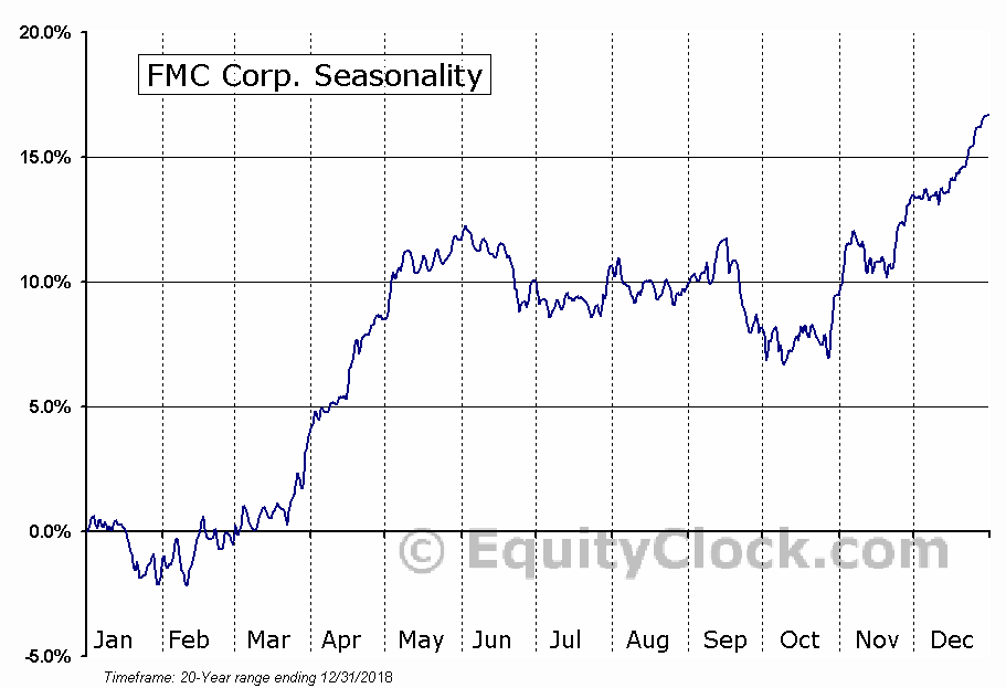 FMC Corporation  (NYSE:FMC) Seasonal Chart
