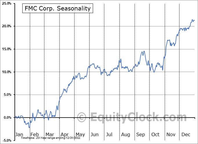 FMC Corporation Seasonal Chart