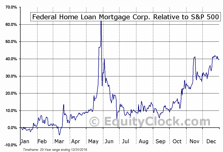 federal home loan mortgage corporation
