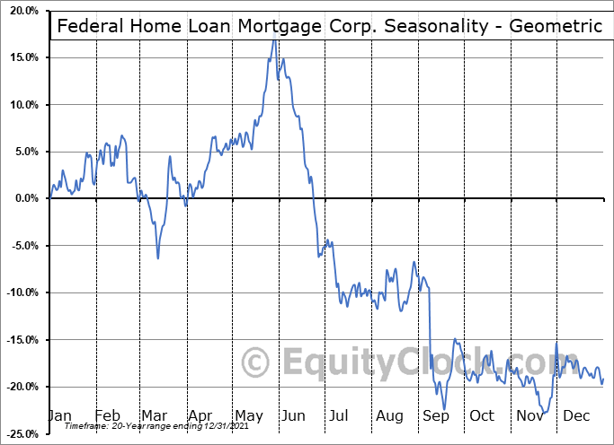 Federal Home Loan Mortgage Corp. (OTCMKT:FMCC) Seasonality